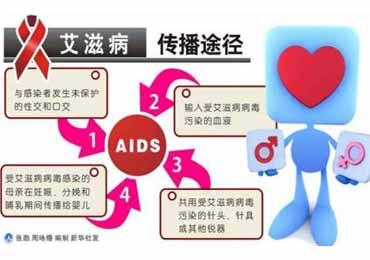 哪些高危行为容易感染艾滋病
