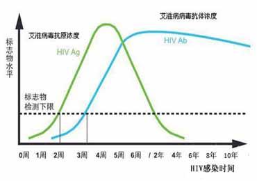 第四代HIV诊断试剂窗口期仅为4周