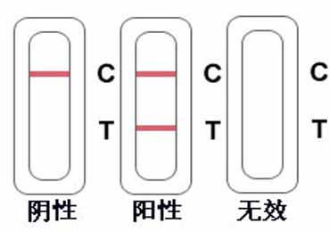 艾博艾滋病检测试纸使用方法