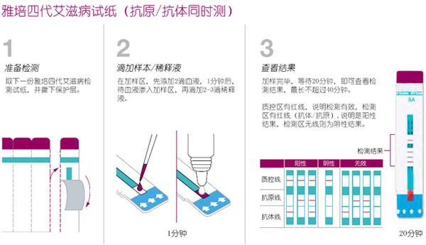 雅培四代简易操作流程