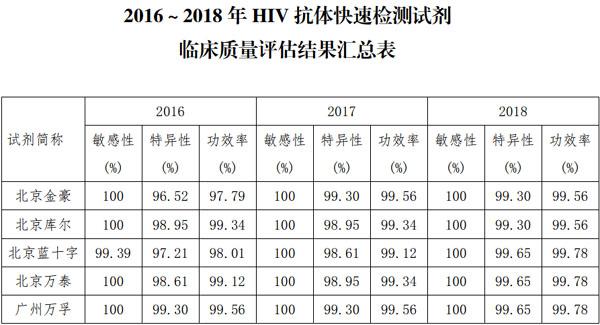 2018年艾滋病病毒诊断试剂的评估1