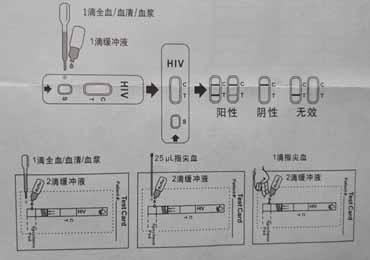 hiv试纸怎么用 结果怎么看