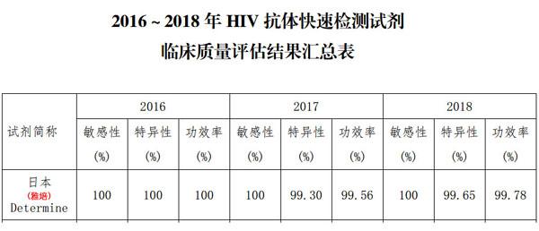 2016-2018年艾滋病诊断试剂临床评估