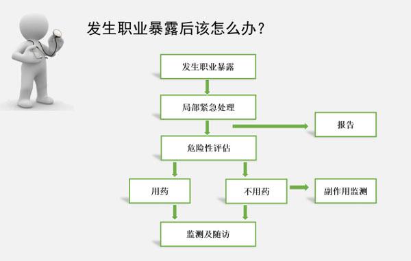 职业暴露怎么办.jpg